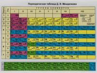 Периодическая таблица – Тест